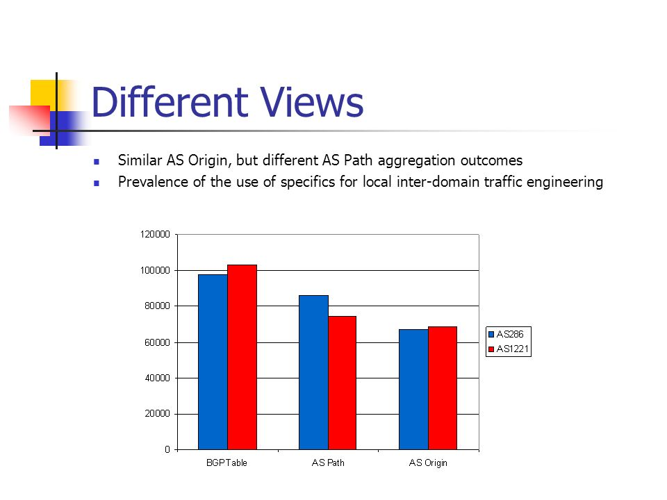 Different Views Similar AS Origin, but different AS Path aggregation outcomes.