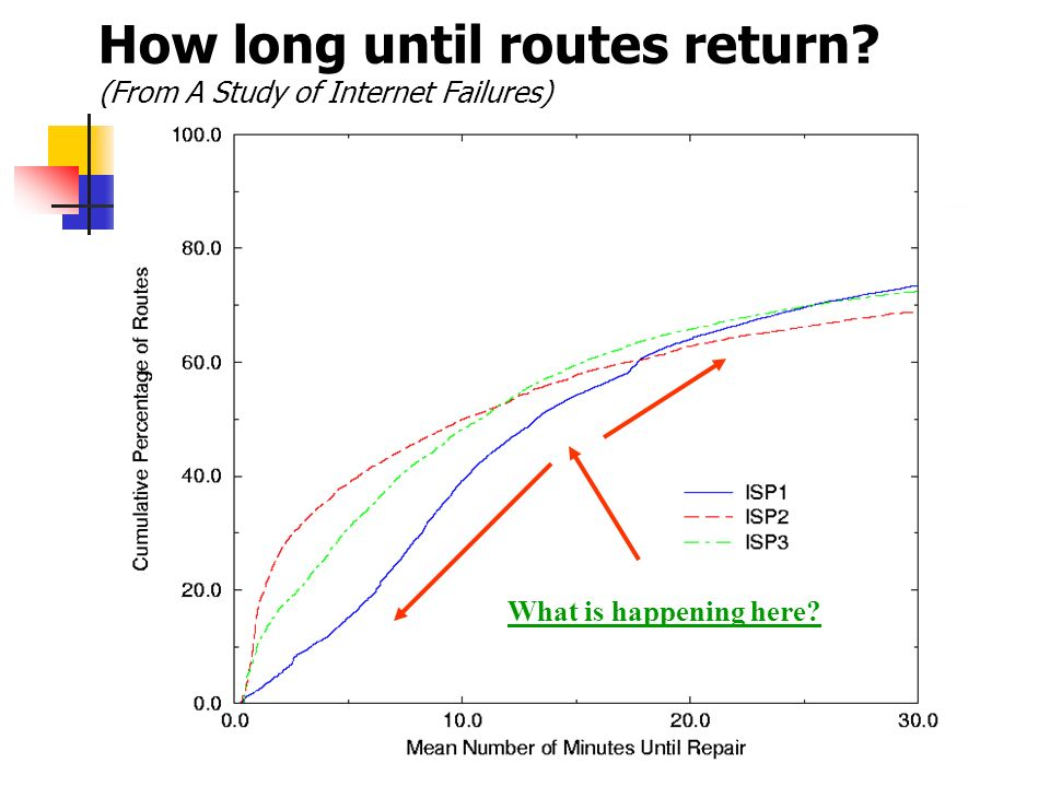 How long until routes return (From A Study of Internet Failures)