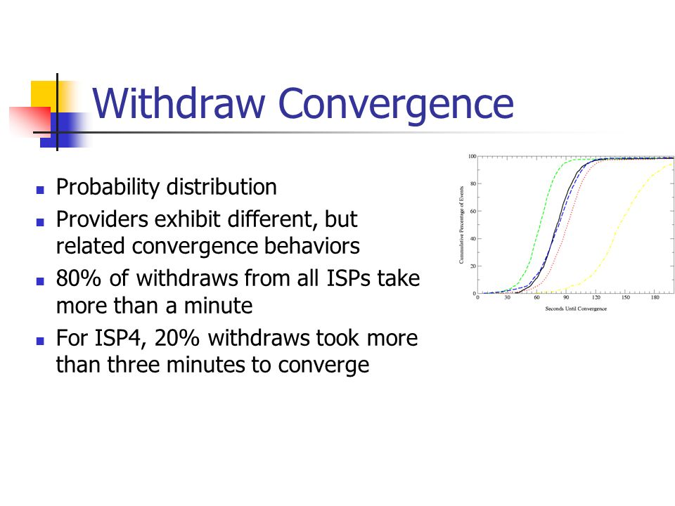 Withdraw Convergence Probability distribution