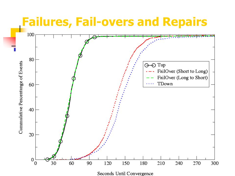 Failures, Fail-overs and Repairs