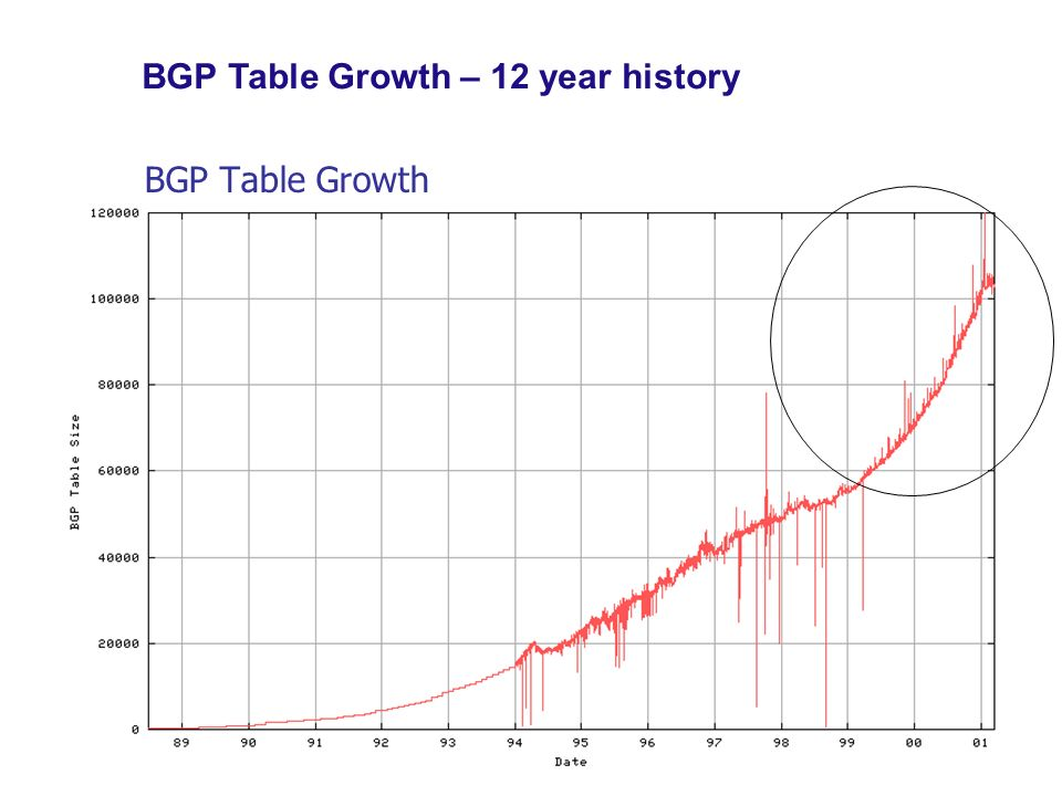 BGP Table Growth – 12 year history