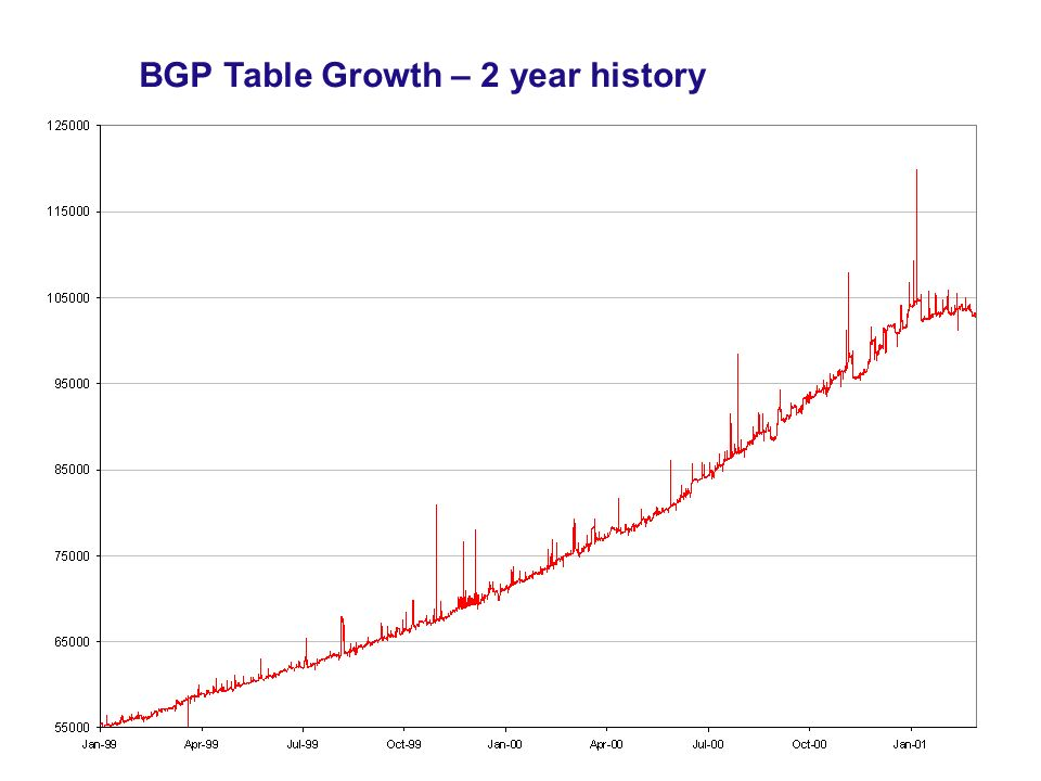 BGP Table Growth – 2 year history