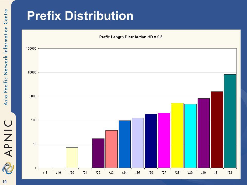 Prefix Distribution