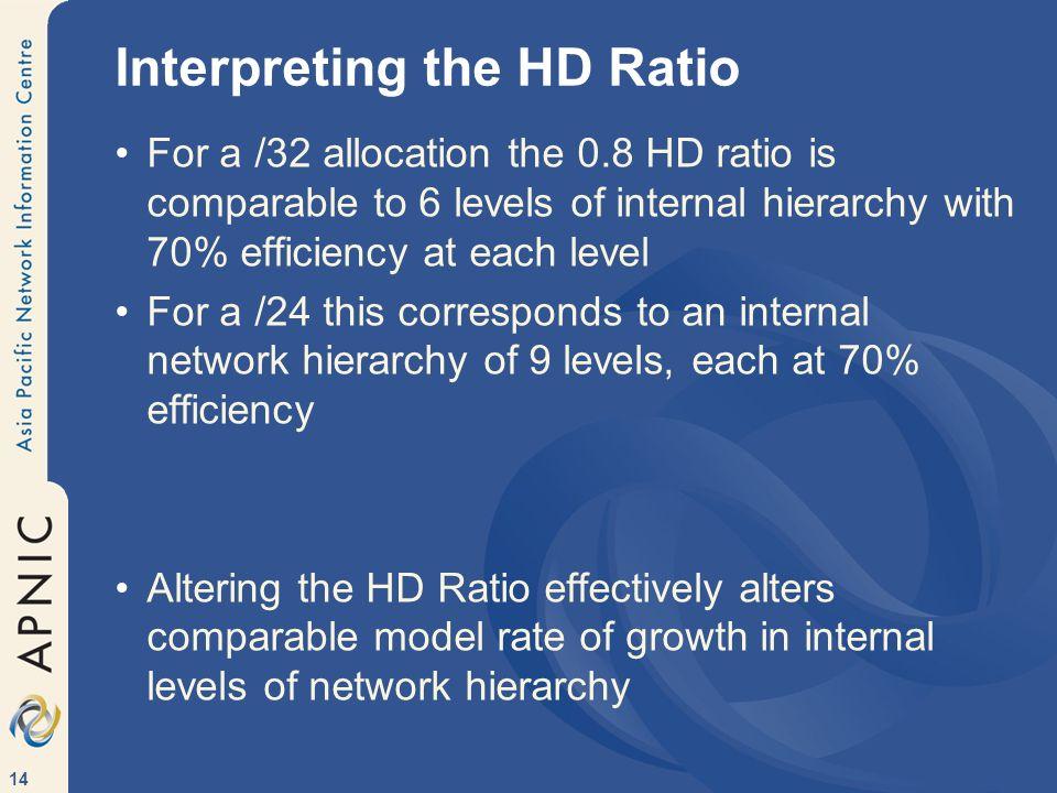 Interpreting the HD Ratio