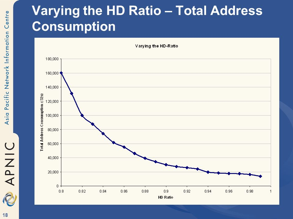 Varying the HD Ratio – Total Address Consumption