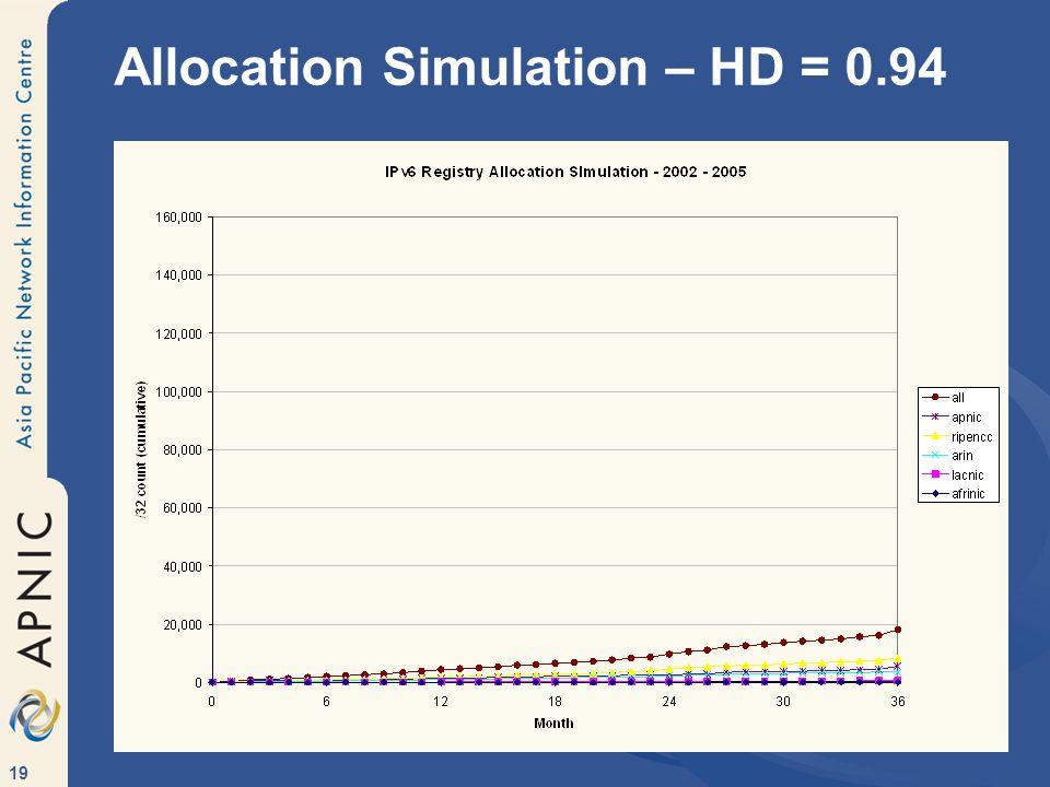 Allocation Simulation – HD = 0.94