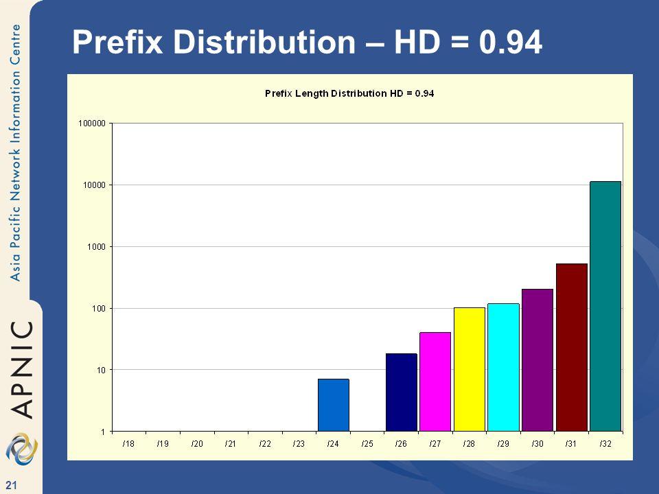 Prefix Distribution – HD = 0.94