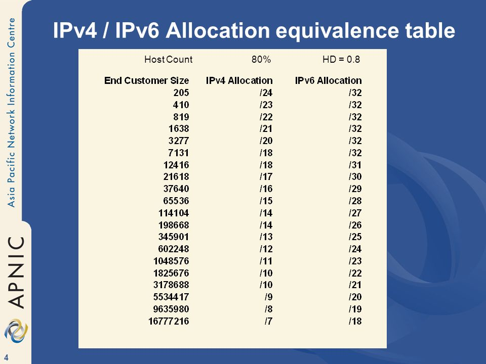 IPv4 / IPv6 Allocation equivalence table