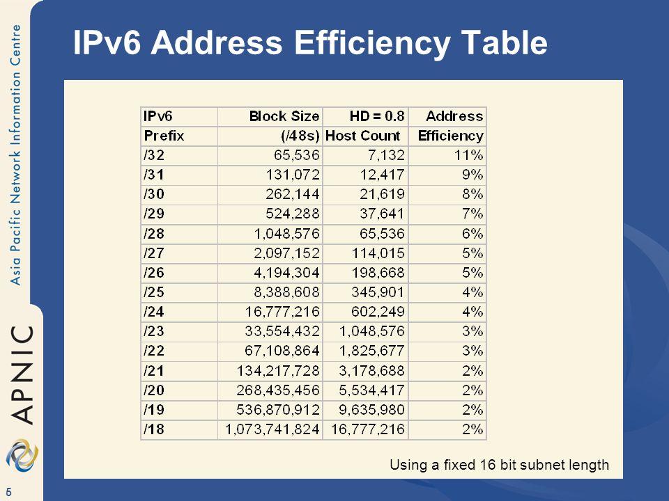 IPv6 Address Efficiency Table