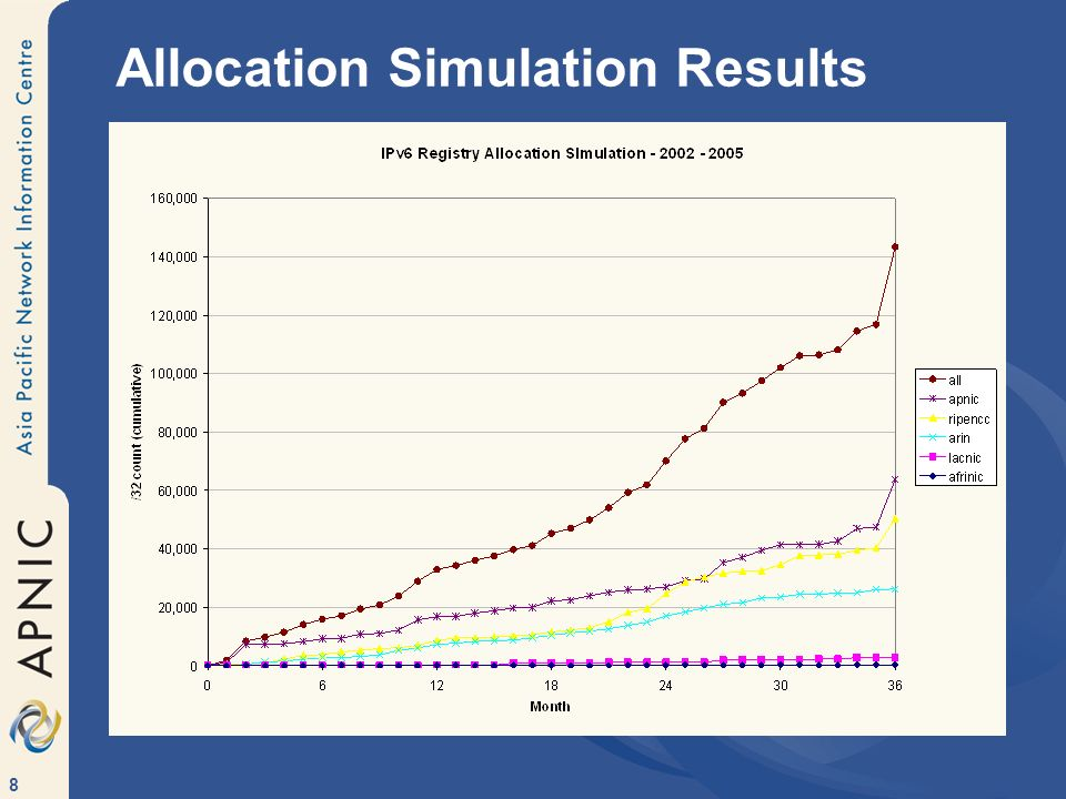 Allocation Simulation Results