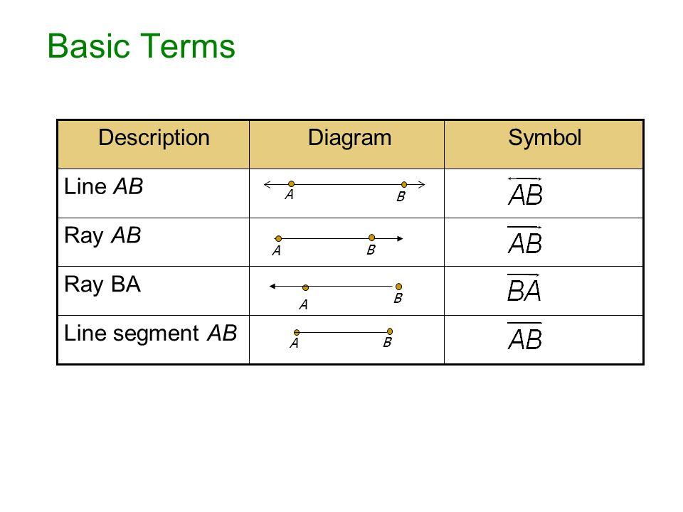 Meteorological Symbols