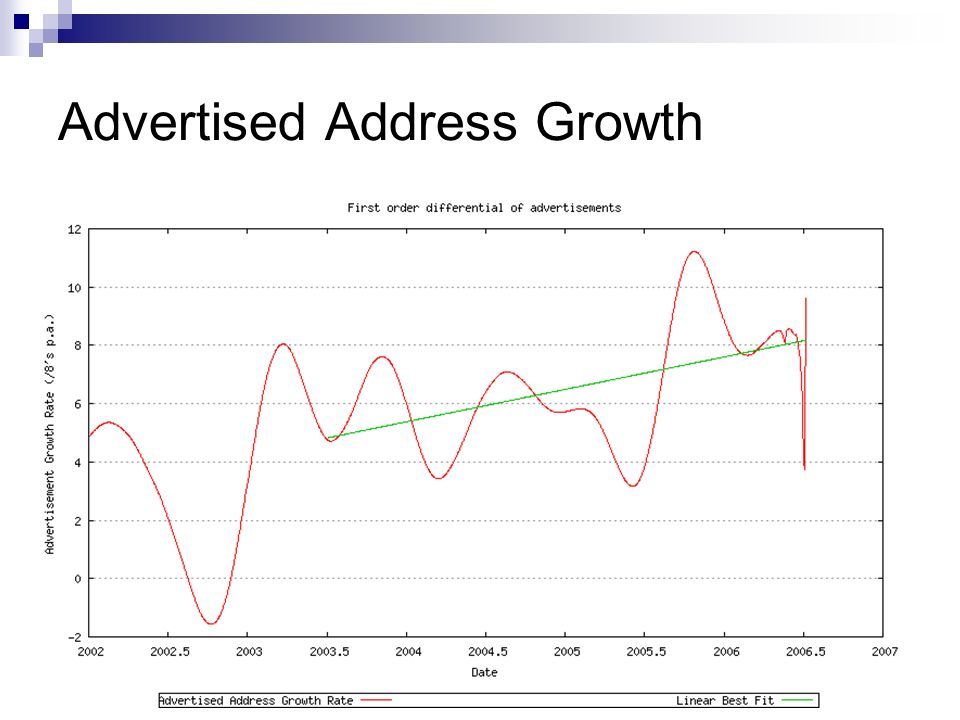 Advertised Address Growth