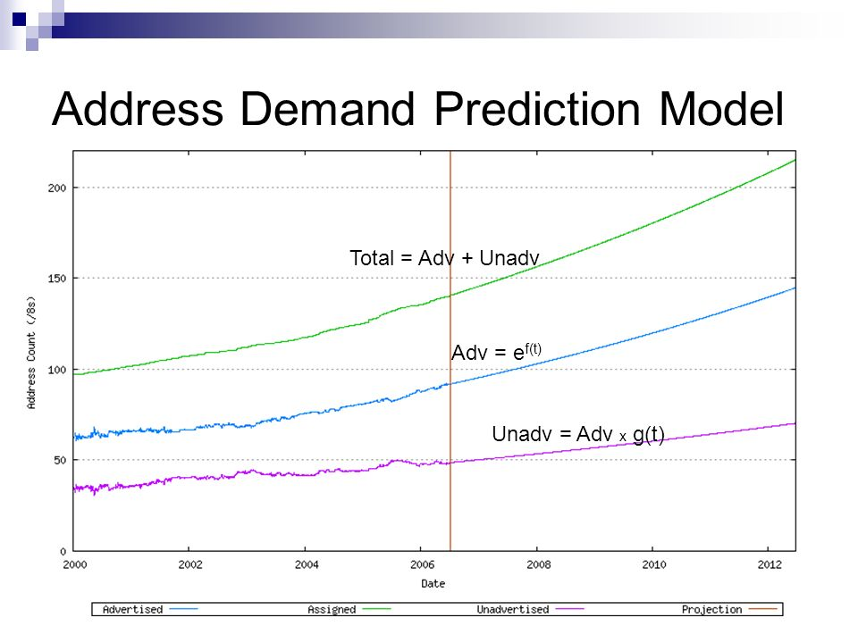 Address Demand Prediction Model