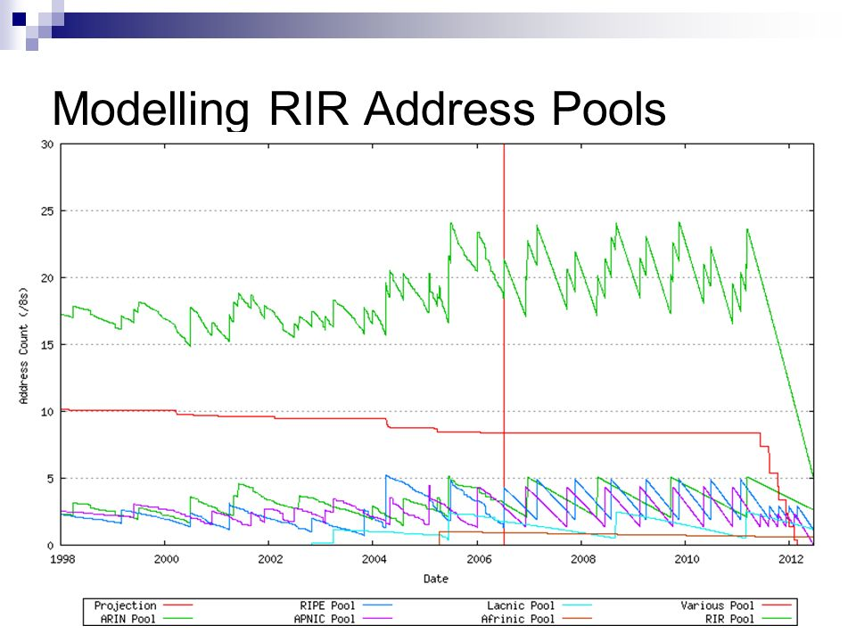 Modelling RIR Address Pools