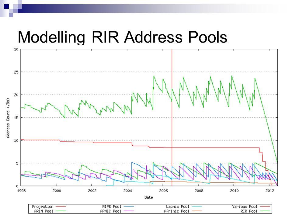 Modelling RIR Address Pools