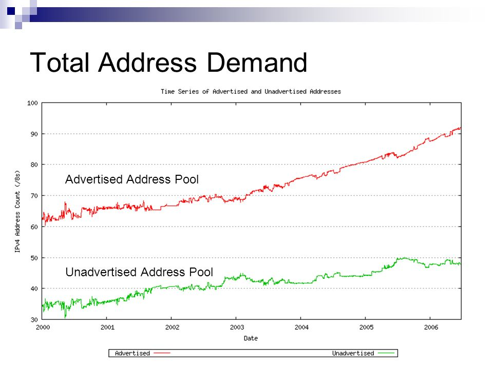 Total Address Demand Advertised Address Pool Unadvertised Address Pool