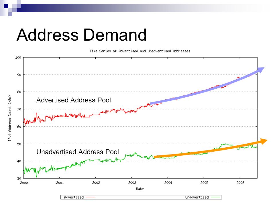 Address Demand Advertised Address Pool Unadvertised Address Pool
