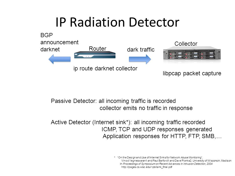 IP Radiation Detector BGP announcement darknet Collector Router