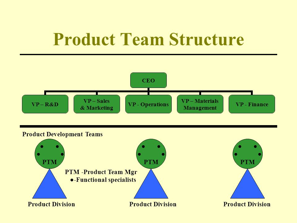 Output oriented divisionalized forms ppt download for Product design team