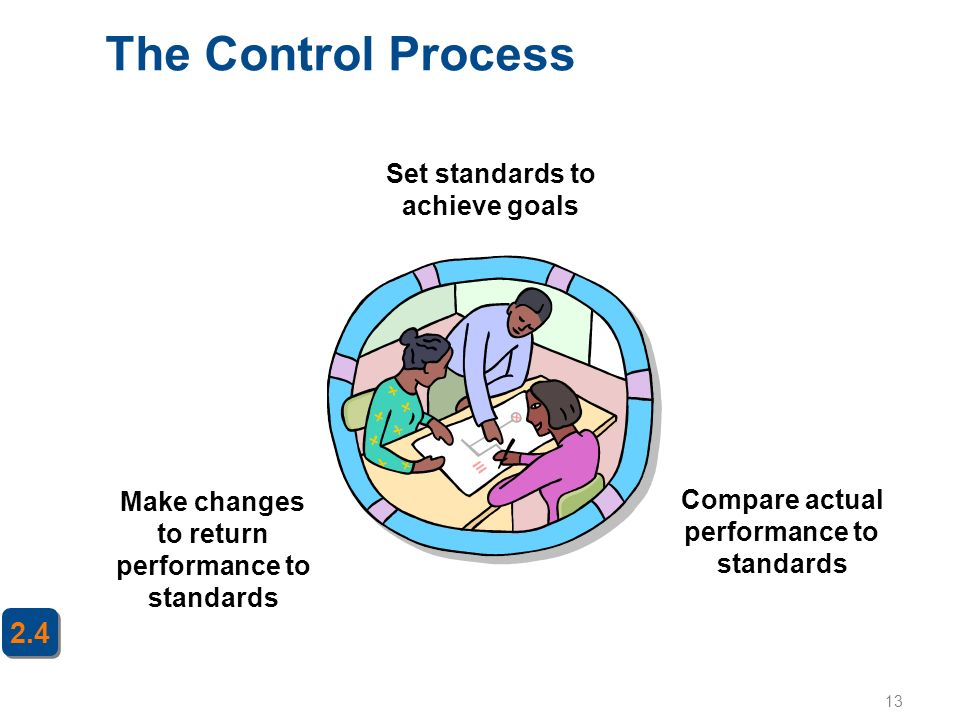 The Control Process 2.4 Set standards to achieve goals