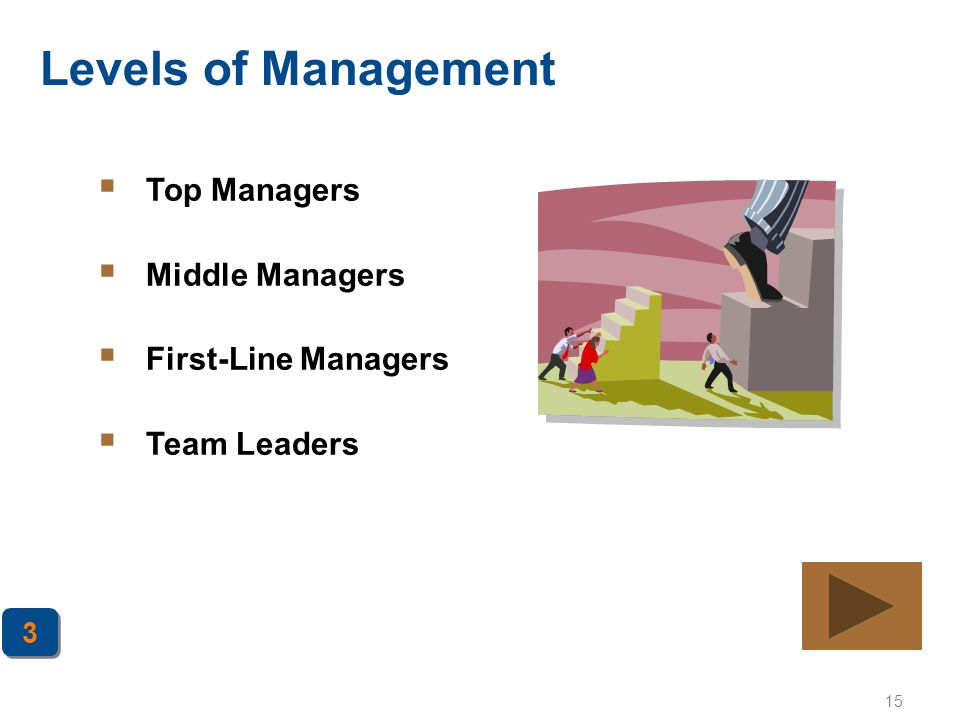 Levels of Management Top Managers Middle Managers First-Line Managers