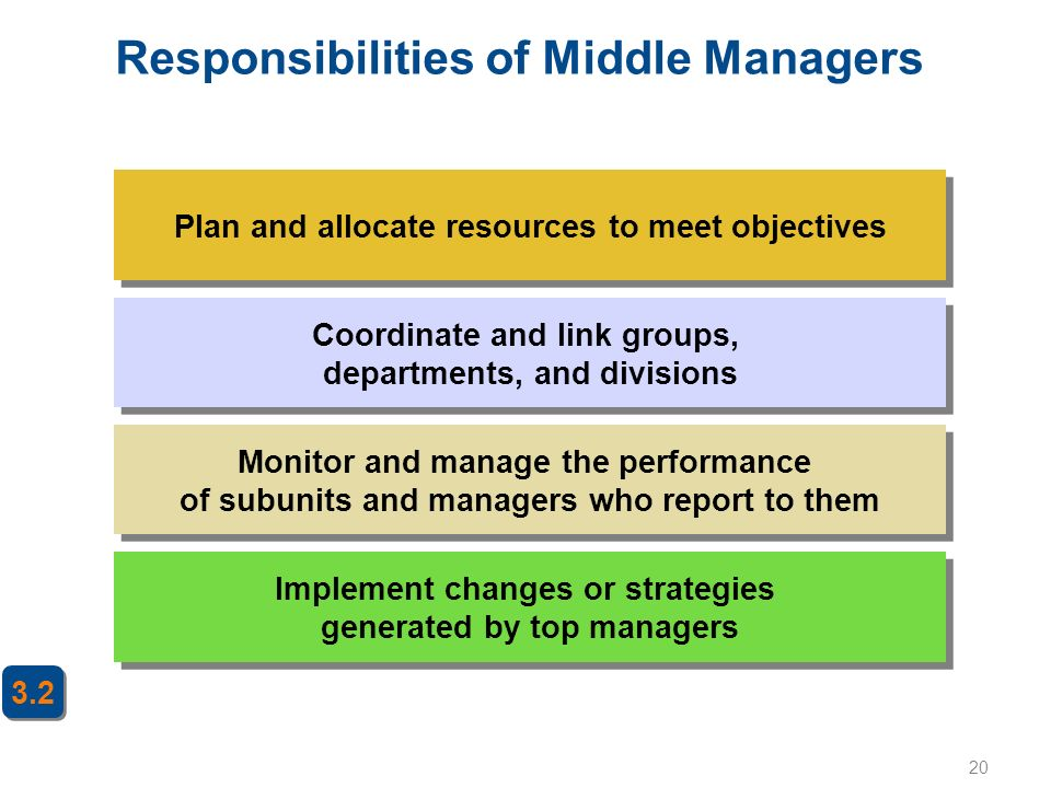 Responsibilities of Middle Managers