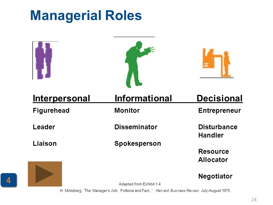 Managerial Roles Interpersonal Informational Decisional 4 Figurehead