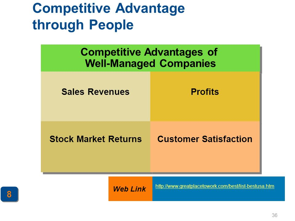 Competitive Advantage through People