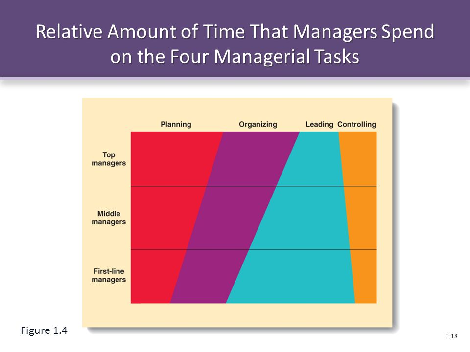 Relative Amount of Time That Managers Spend on the Four Managerial Tasks