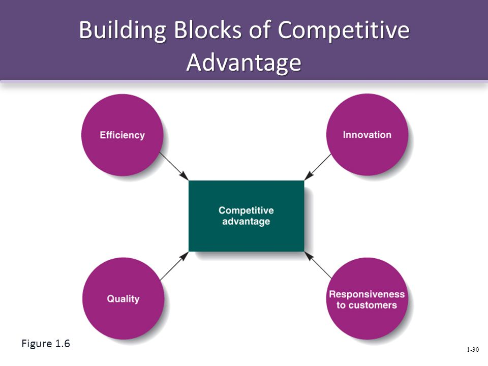 The management process today ppt video online download for Builders advantage