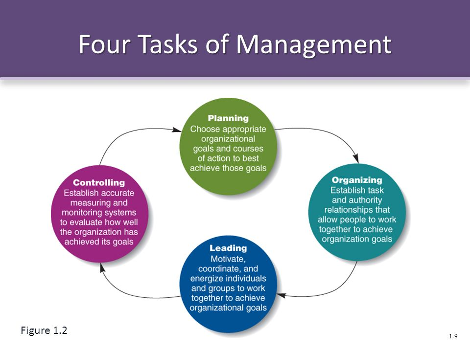 management is the process of working with people and resources to accomplish organizational goals Management comprises planning, organizing, staffing, leading /directing, and   every organization must manage its work, people, processes, technology, etc to   workers, optimizing use of resources to accomplish business objectives.