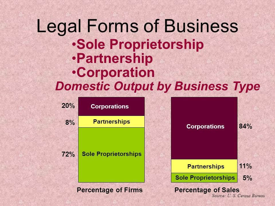 business forms proprietorships partnerships and corporations essay A business can be classified into different types depending upon the ownership  and financing of business eg sole proprietorship, partnership, corporation and.