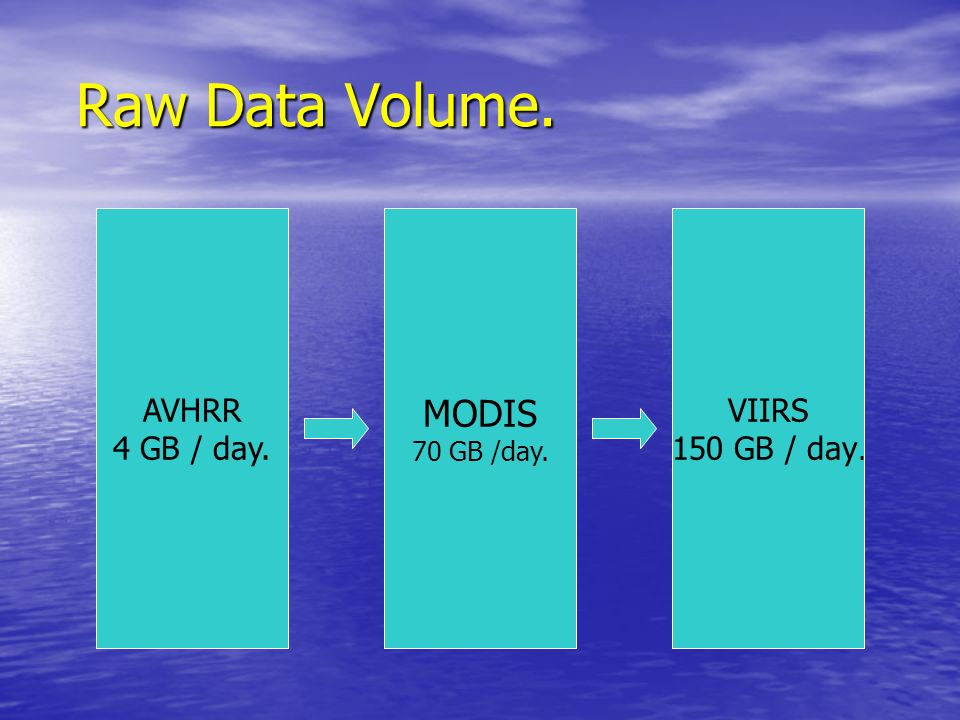 Raw Data Volume. MODIS AVHRR 4 GB / day. VIIRS 150 GB / day.