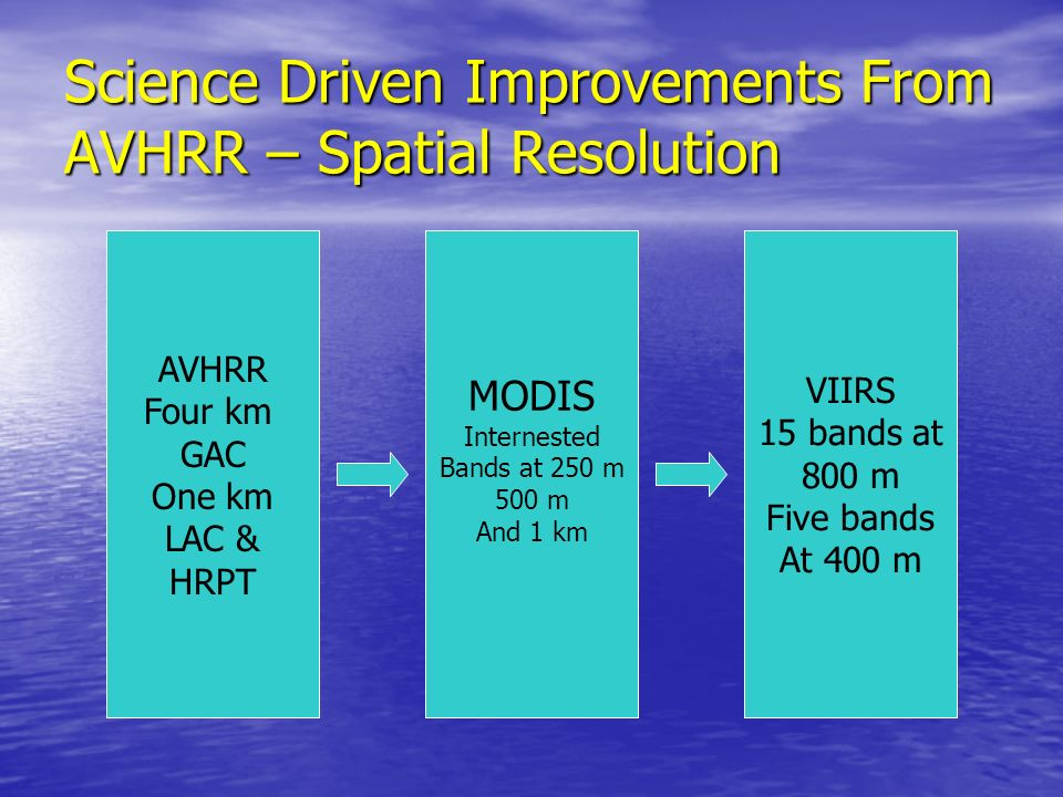 Science Driven Improvements From AVHRR – Spatial Resolution