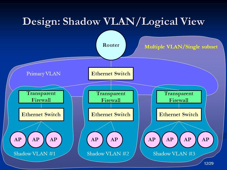Design: Shadow VLAN/Logical View