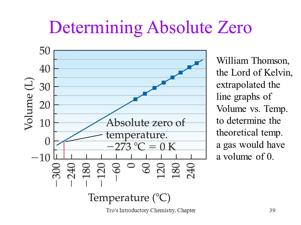using charles law to determine absolute zero Gas laws experimental task determine the mathematical relationship between the volume of a gas sample and its absolute temperature, using experimental data and to.