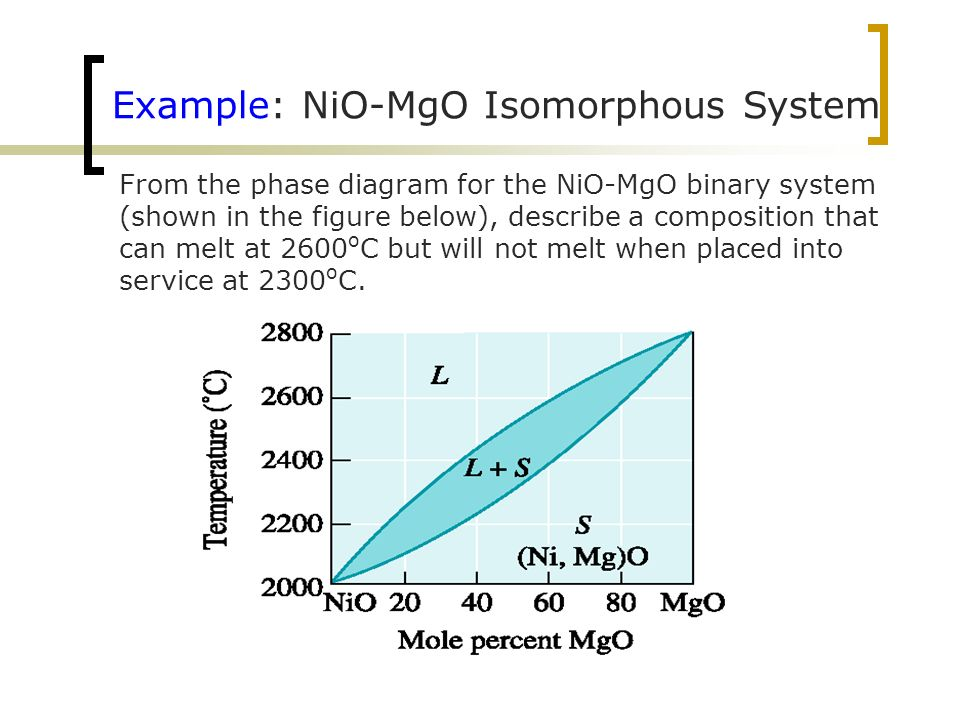 Nio Mgo Phase Diagram And Find 9 Ideas