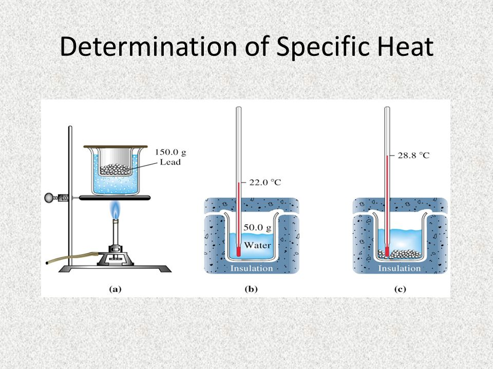 Determination of Specific Heat