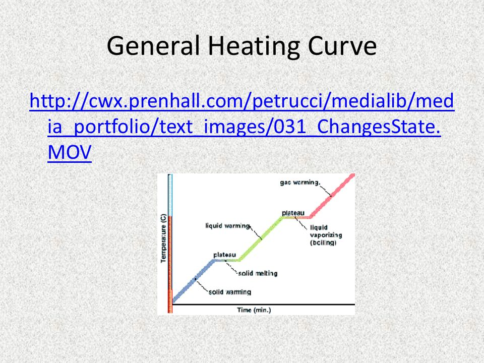 General Heating Curve http://cwx.prenhall.com/petrucci/medialib/media_portfolio/text_images/031_ChangesState.MOV.