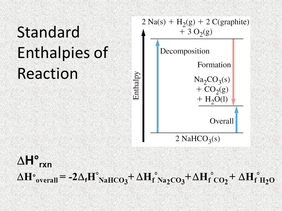 Standard Enthalpies of Reaction