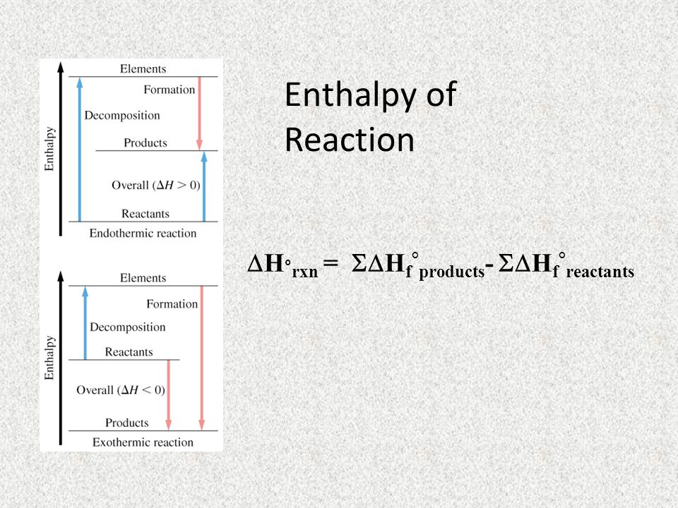 Enthalpy of Reaction H°rxn = SHf°products- SHf°reactants