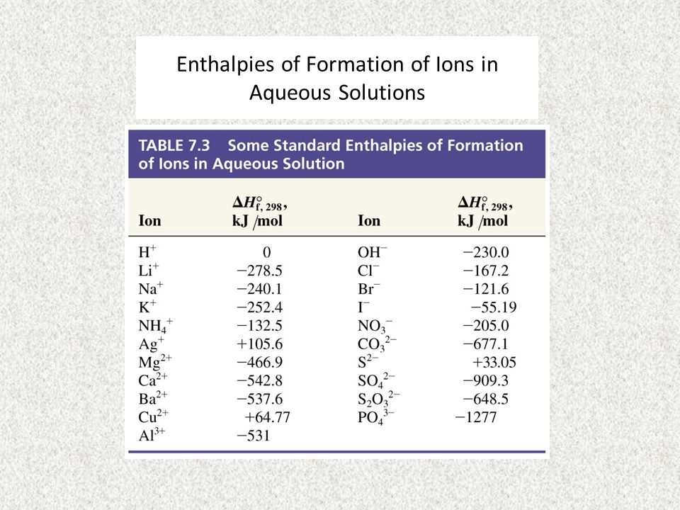 Enthalpies of Formation of Ions in Aqueous Solutions