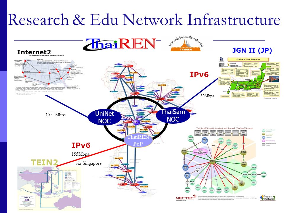 Research & Edu Network Infrastructure