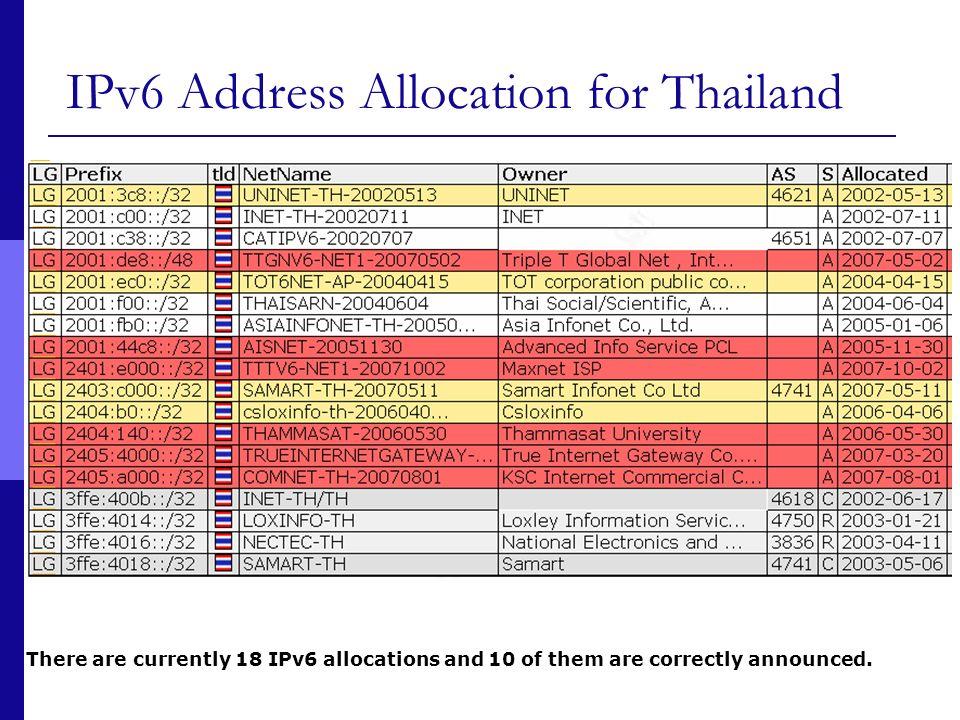 IPv6 Address Allocation for Thailand