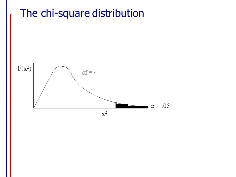 relationship between chi square and distribution