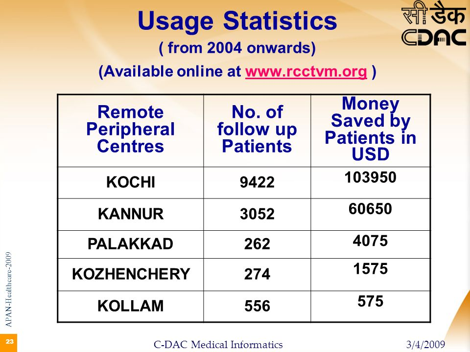 Usage Statistics ( from 2004 onwards) (Available online at www. rcctvm