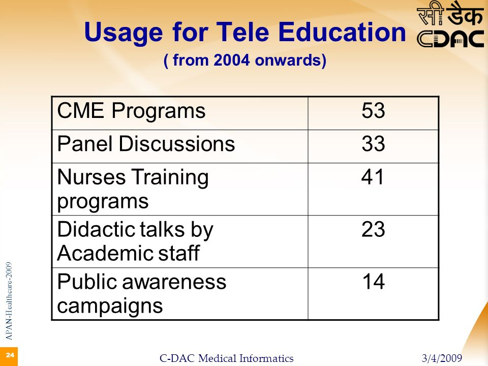 Usage for Tele Education ( from 2004 onwards)