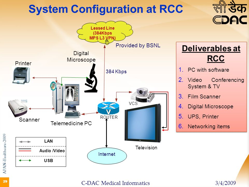 System Configuration at RCC