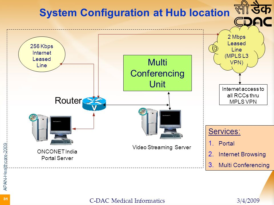 System Configuration at Hub location