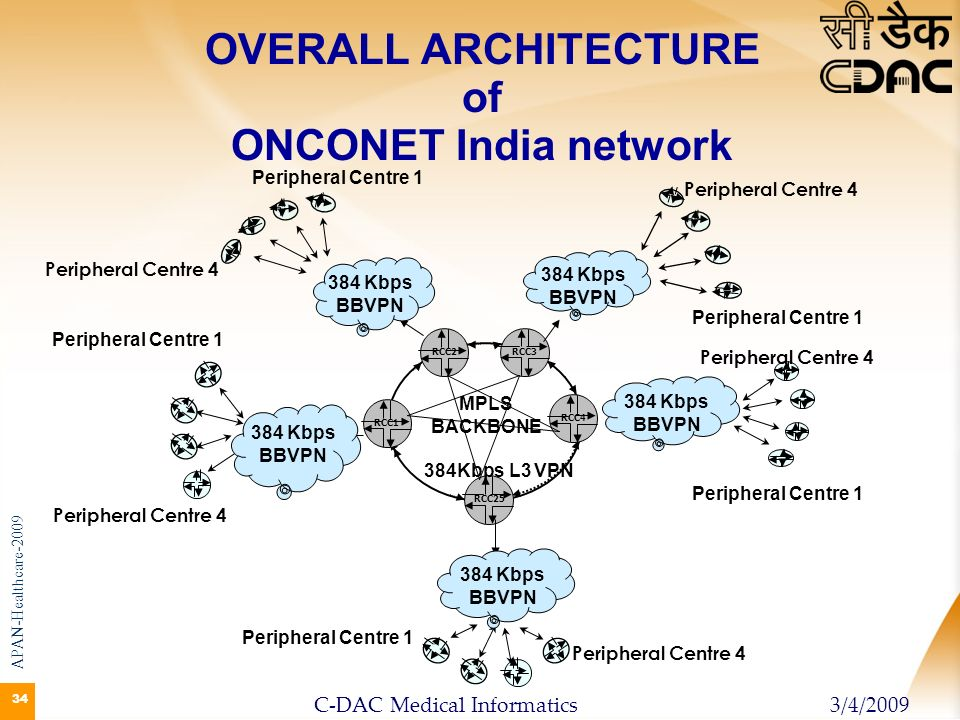 OVERALL ARCHITECTURE of ONCONET India network